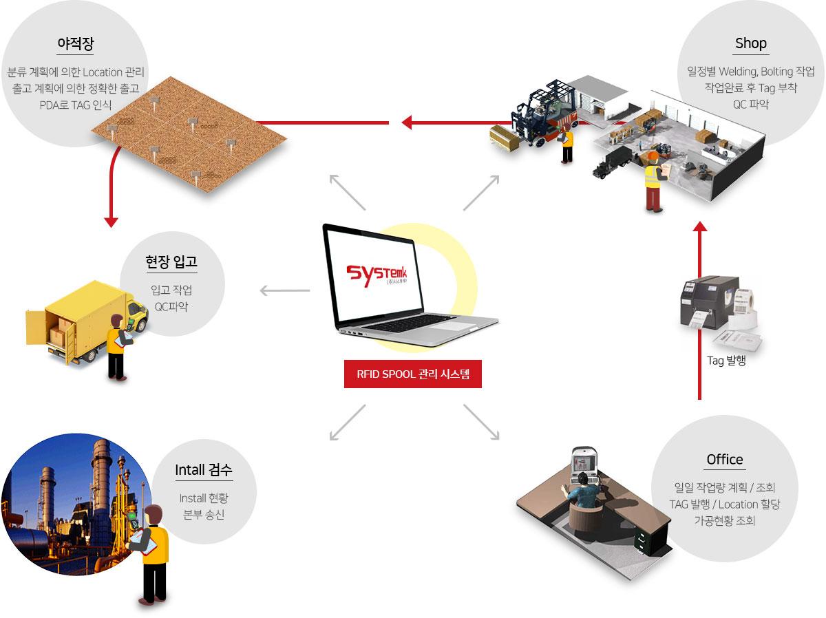 건설 RFID 기반 SPOOL 관리 시스템