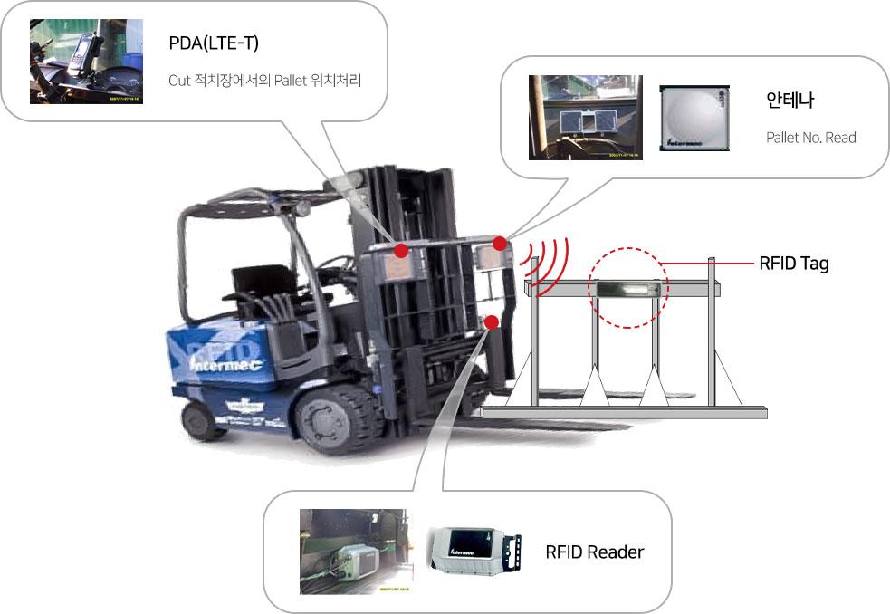 배관재 적치 및 Pallet 용기관리를 위한 RFID Pilot 도입
