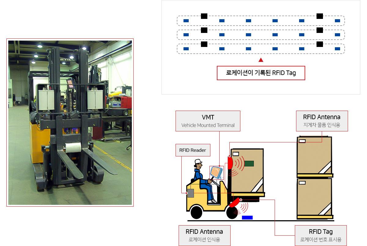 야드 및 로케이션 관리의 정확도 향상을 위한 RFID Pilot 도입