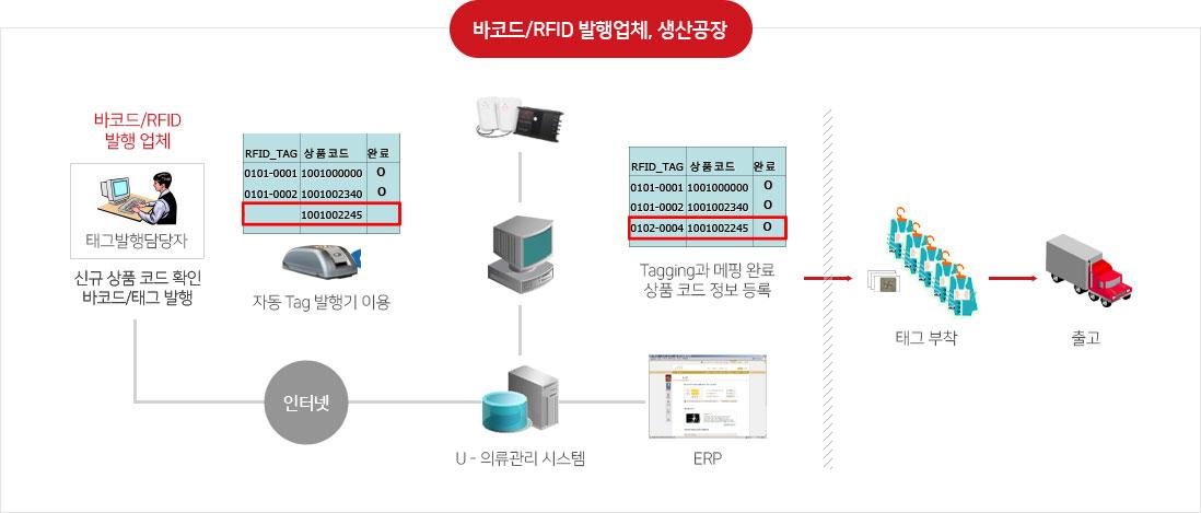 바코드/RFID 발행업체, 생산공장